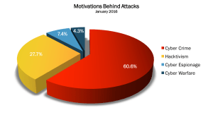 Read more about the article January 2016 Cyber Attacks Statistics