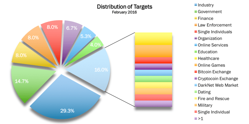 February 2016 Distribution of Targets
