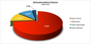Read more about the article March 2016 Cyber Attacks Statistics