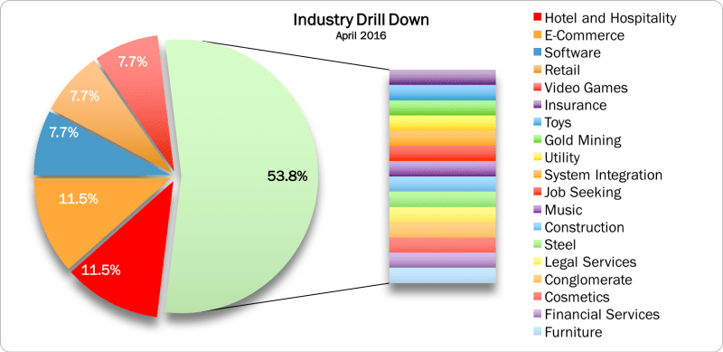Industries April 2016
