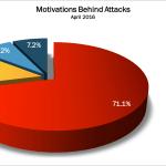 April 2016 Cyber Attacks Statistics
