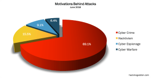 June 2016 Cyber Attacks Statistics