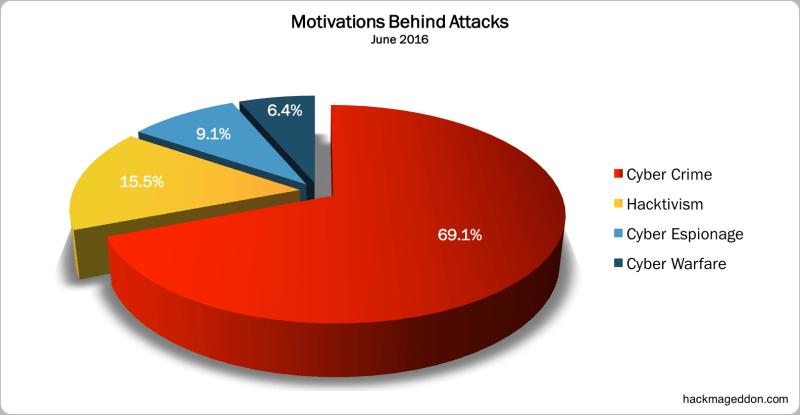 June 2016 Motivations