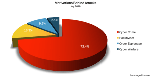 Read more about the article July 2016 Cyber Attacks Statistics