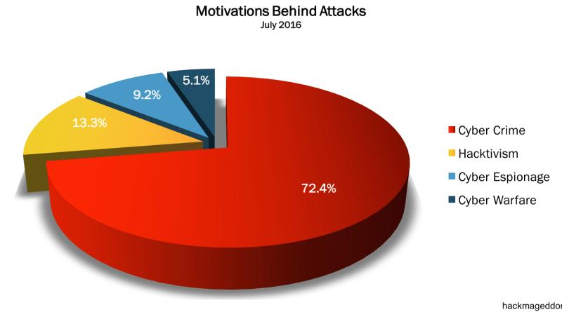 July 2016 Statistics Featured