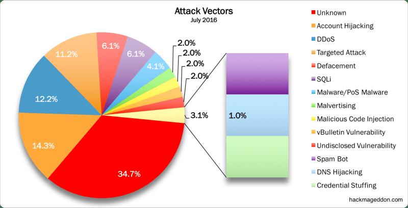 July 2016 Vectors