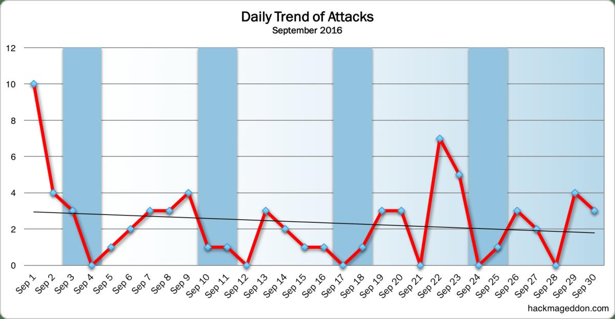daily-trend-september-2016