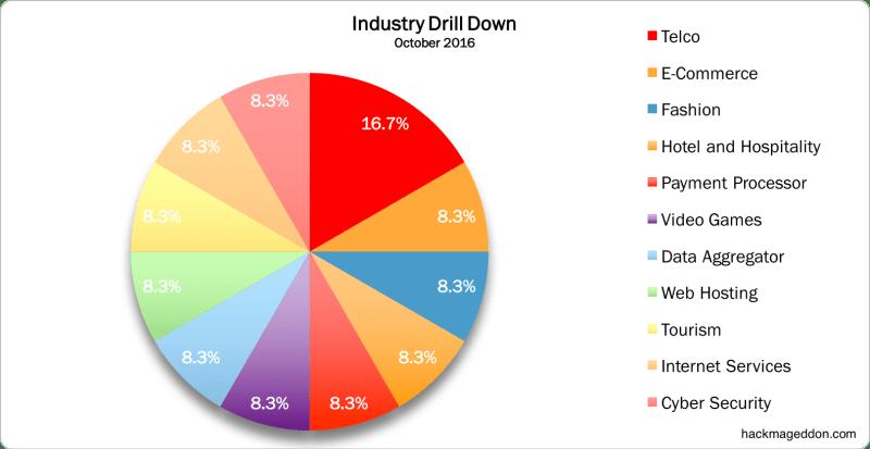 industry-october-2016