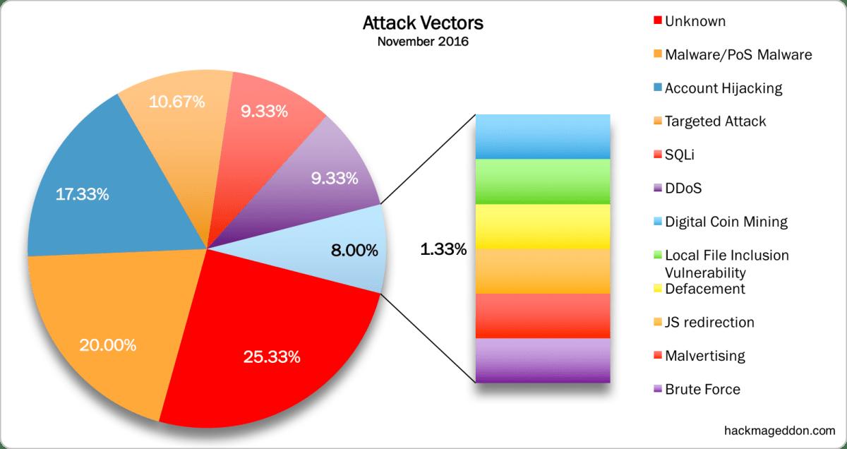 november-2016-attack-vectors