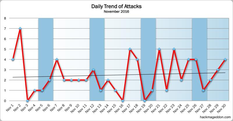 november-2016-trend