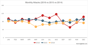 Read more about the article 2016 Cyber Attacks Statistics