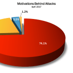 April 2017 Cyber Attacks Statistics