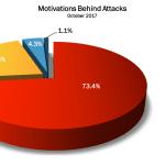 October 2017 Cyber Attacks Statistics