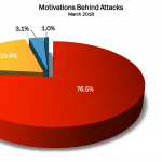 March 2018 Cyber Attacks Statistics
