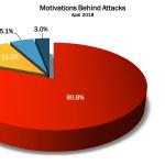 April 2018 Cyber Attacks Timeline