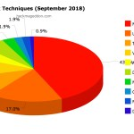 September 2018 Cyber Attacks Statistics