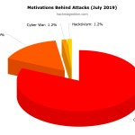July 2019 Cyber Attacks Statistics
