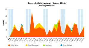 August 2020 Cyber Attacks Statistics