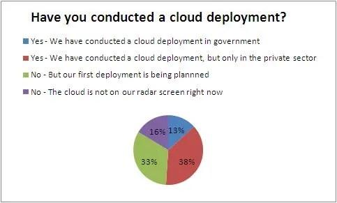 Cloud Deployment Poll