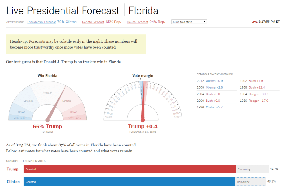 NY Times Live Presidential Forecast Dashboard - Florida