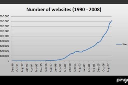 increasing number of websites