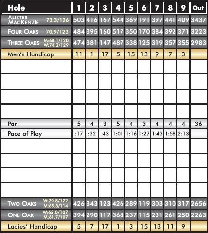 MacKenzie_Scorecard_Front_Dec14