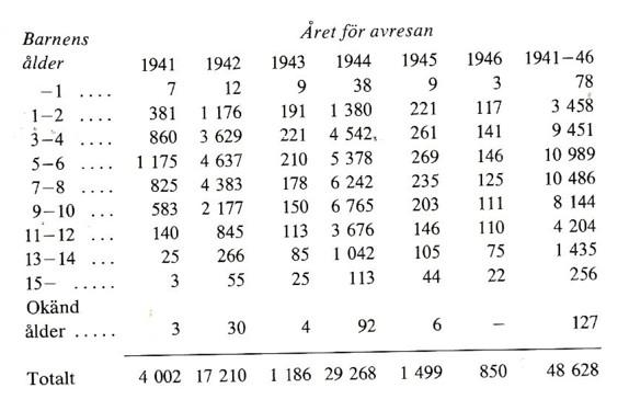 Tabell över ålder hos finländska krigsbarn vid ankomst till Sverige. Vanligaste åldrarna var 3-8 år, knappt någon var över 13 år vid ankomsten