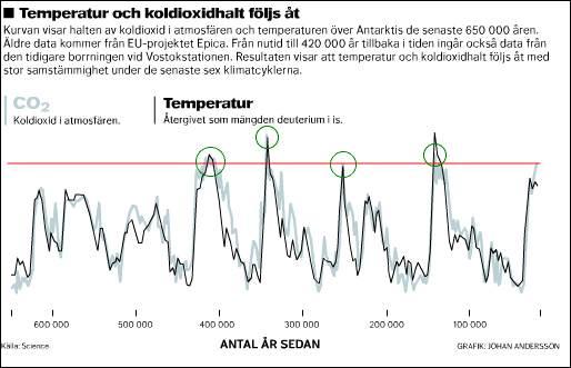 Grafik om temperatur och koldioxidvariationer