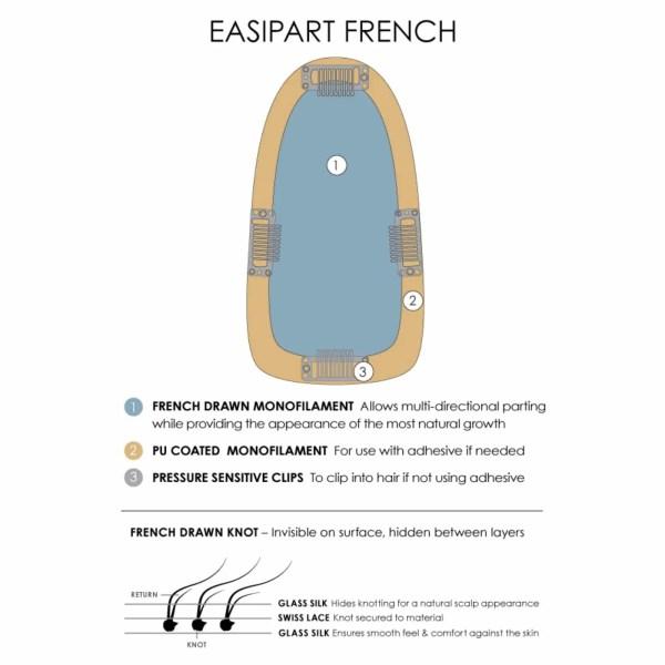 easiPart French Piece Material Descriptions