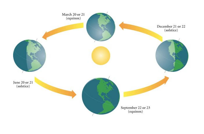 Equinox, the Sun rises directly in the east and sets directly in the west