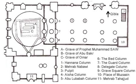 Image result for masjid nabawi Prophet grave