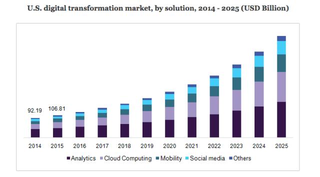 U.S. digital transformation market, by solution, 2014 - 2025 (USD Billion)