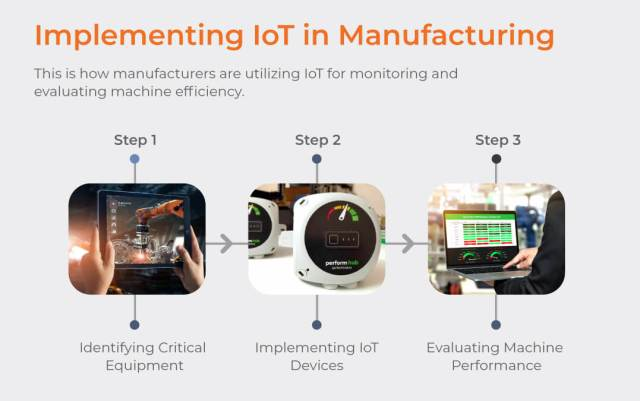 Implementation of IoT in manufacturing