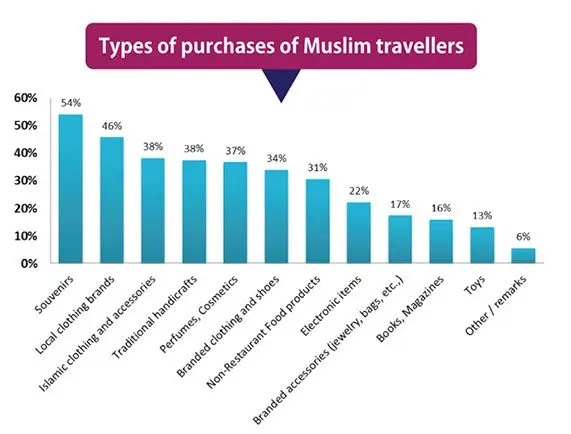 types-of-purchasing-muslim-shoppers-make
