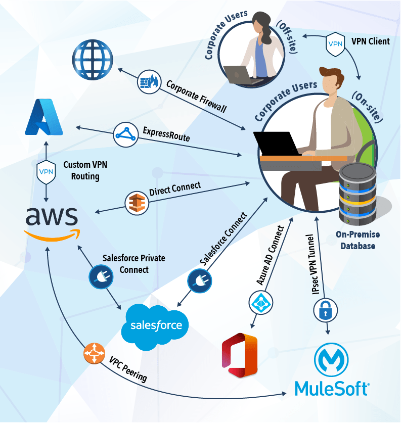 Corporate users accessing individual cloud resources over secure direct connections