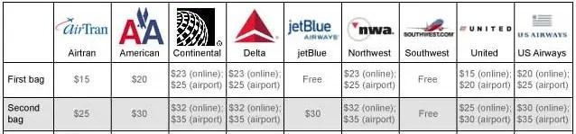 Baggage Fee Chart