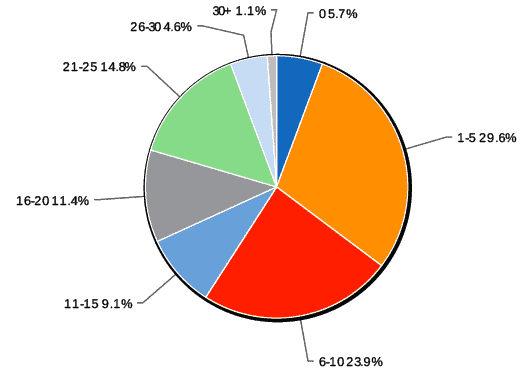 Resupply Box Graph