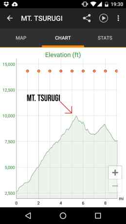 Mt Tsurugi Elevation Profile