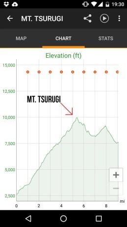 Mt Tsurugi Elevation Profile