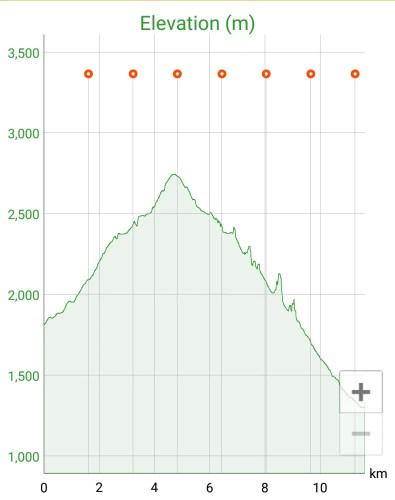 Japan Hakusan Elevation Profile