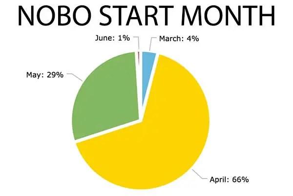 Chart-NOBO-Start-Month
