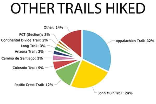 Chart-Other-Trails