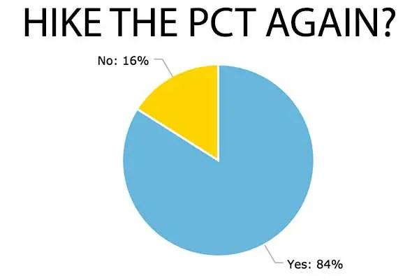 Chart-PCT-Again