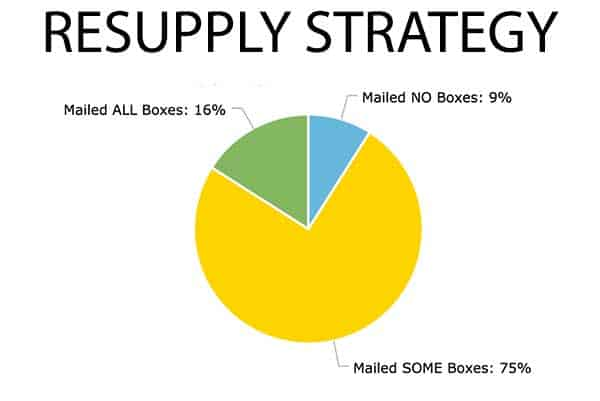 Chart-Resupply-Strategy