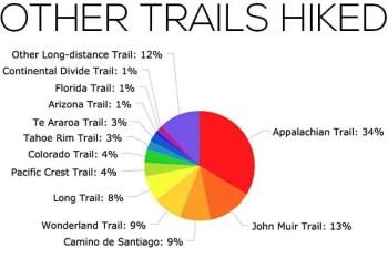 PCT-Survey-2017-Chart-Other-Trails