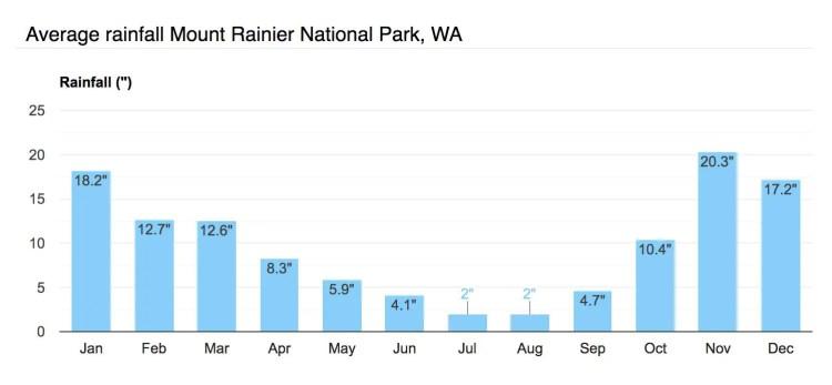 Washington Mount Rainier Rainfall Graph