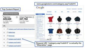 Top 6 Google Analytics Features That We Don't Use Enough