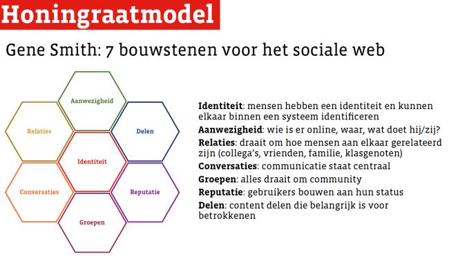 honingraatmodel sociale web