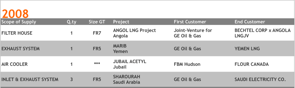 Secur Oil And Gas