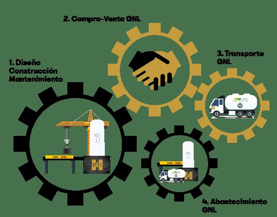 En HAM nos encargamos de la gestión integral del gas natural licuado, ofreciendo a nuestros clientes un servicio eficaz